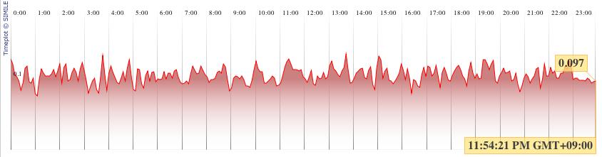 Timeplot Demo: Data Stream from Mark2 Geiger Counter Tweets